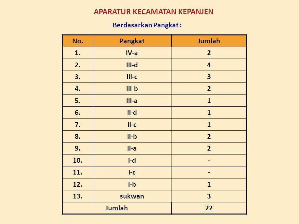 NO.POTENSIJUMLAH 1. 2. 3. 4. 5. 6. 7. 8. Sawah Sawah Tadah Hujan Tebu Jagung Ubi kayu Kopi Pemandian Metro Sumber air (Dilem, Talangagung, Jenggolo, P