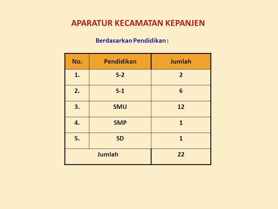 No.PangkatJumlah 1.IV-a2 2.III-d4 3.III-c3 4.III-b2 5.III-a1 6.II-d1 7.II-c1 8.II-b2 9.II-a2 10.I-d- 11.I-c- 12.I-b1 13.sukwan3 Jumlah22 APARATUR KECA