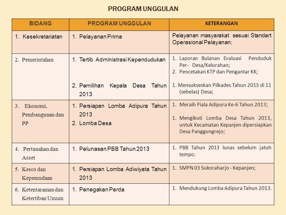  Juara II (Kedua) Panji-panji Keberhasilan Pembangunan Kab. Malang Tahun 2012 Bidang Kesehatan.  Juara II (Kedua) Panji-panji Keberhasilan Pembangun