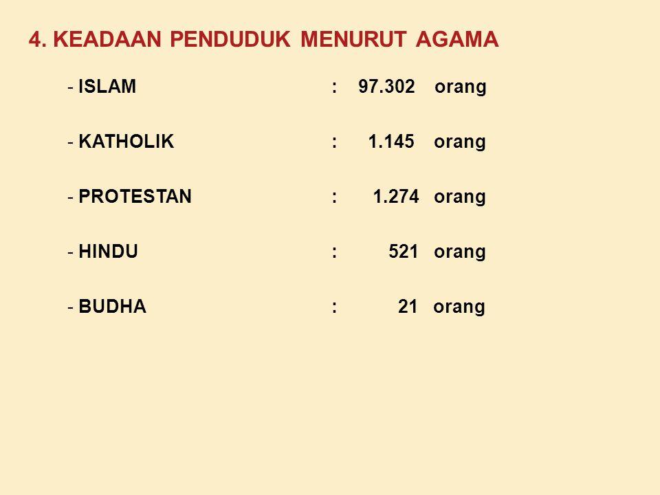 3. MATA PENCAHARIAN PENDUDUK PERTANIAN: 33.08 % NON PERTANIAN: 66.92 % - PETANI/BURUH TANI: 8.412 orang - PENGUSAHA: 286 orang - PENGRAJIN: 220 orang