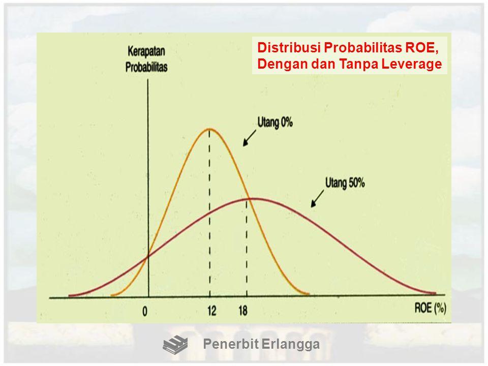 Distribusi Probabilitas ROE, Dengan dan Tanpa Leverage