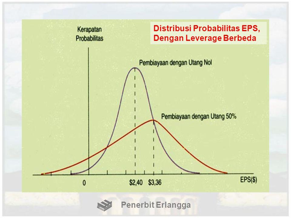 Penerbit Erlangga Distribusi Probabilitas EPS, Dengan Leverage Berbeda