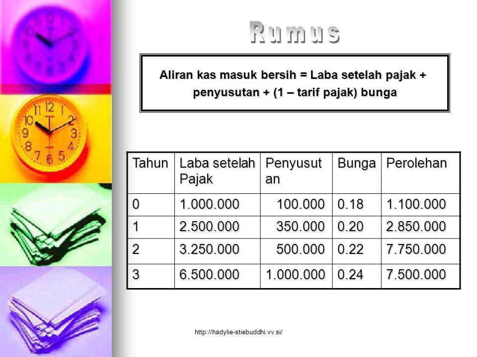 Aliran kas masuk bersih = Laba setelah pajak + penyusutan + (1 – tarif pajak) bunga Tahun Laba setelah Pajak Penyusut an BungaPerolehan01.000.000 100.