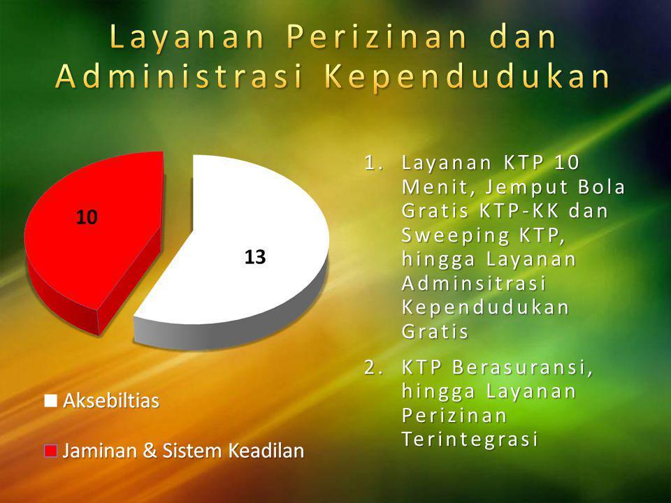 1.Penguatan Jamkesda, Tim Armada Kesehatan Gratis Plus, Puskesmas ISO, Survey Mawas Diri 2.DIII Keperawatan untuk Dacil-Gakin, Tempat Pelayanan Keseha