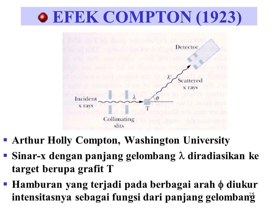 25 EFEK COMPTON (1923)  Arthur Holly Compton, Washington University  Sinar-x dengan panjang gelombang diradiasikan ke target berupa grafit T  Hambu