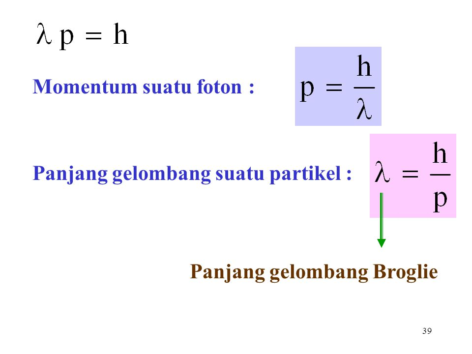 39 Momentum suatu foton : Panjang gelombang suatu partikel : Panjang gelombang Broglie