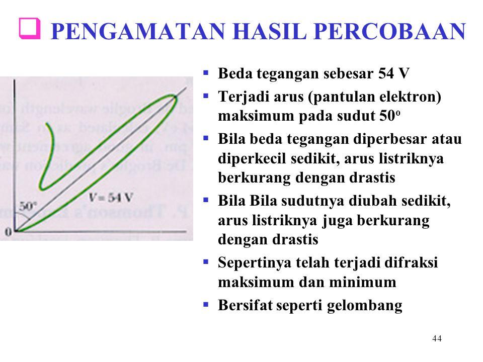 44  PENGAMATAN HASIL PERCOBAAN  Beda tegangan sebesar 54 V  Terjadi arus (pantulan elektron) maksimum pada sudut 50 o  Bila beda tegangan diperbes
