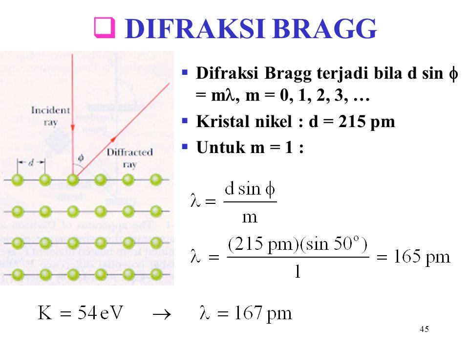 45  DIFRAKSI BRAGG  Difraksi Bragg terjadi bila d sin  = m, m = 0, 1, 2, 3, …  Kristal nikel : d = 215 pm  Untuk m = 1 :