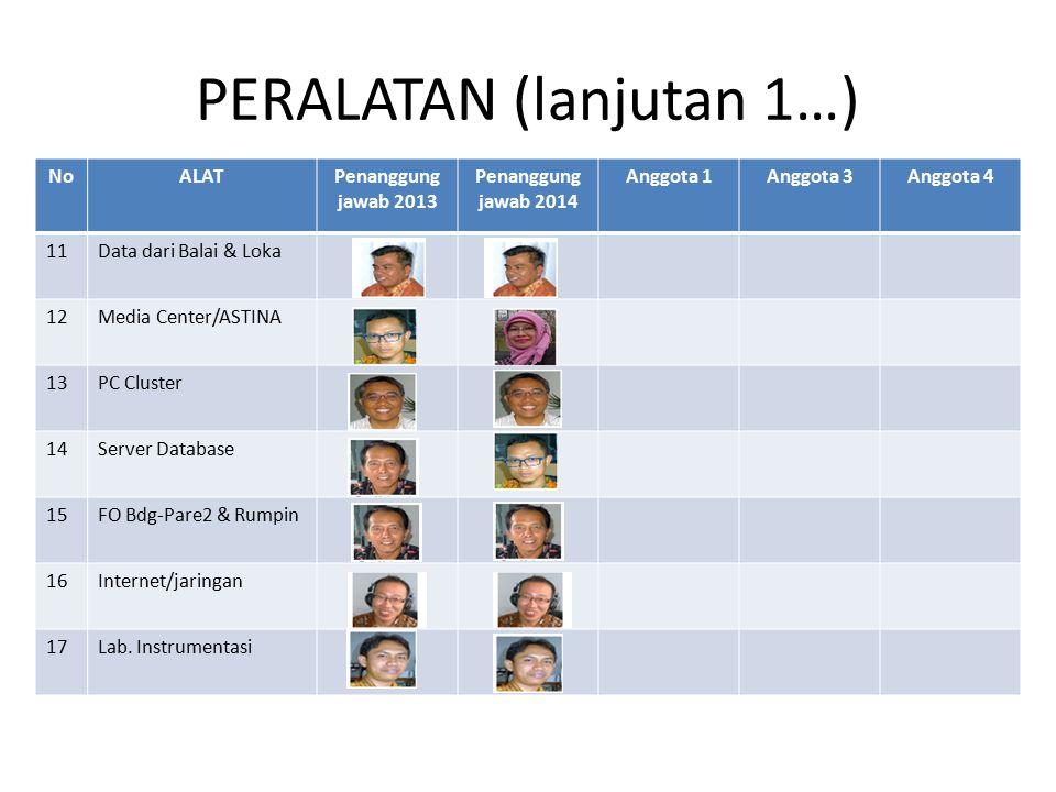 PERALATAN (lanjutan 1…) NoALATPenanggung jawab 2013 Penanggung jawab 2014 Anggota 1Anggota 3Anggota 4 11Data dari Balai & Loka 12Media Center/ASTINA 1