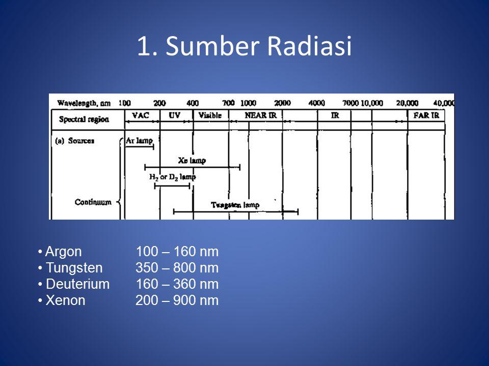1. Sumber Radiasi Argon100 – 160 nm Tungsten350 – 800 nm Deuterium160 – 360 nm Xenon200 – 900 nm