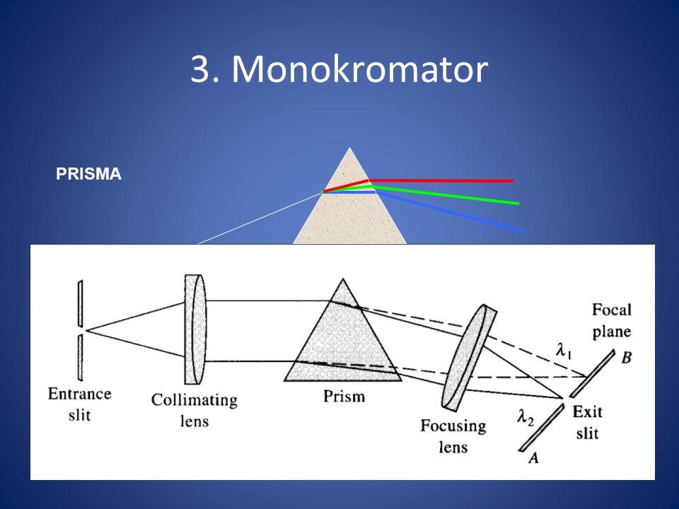 PRISMA 3. Monokromator
