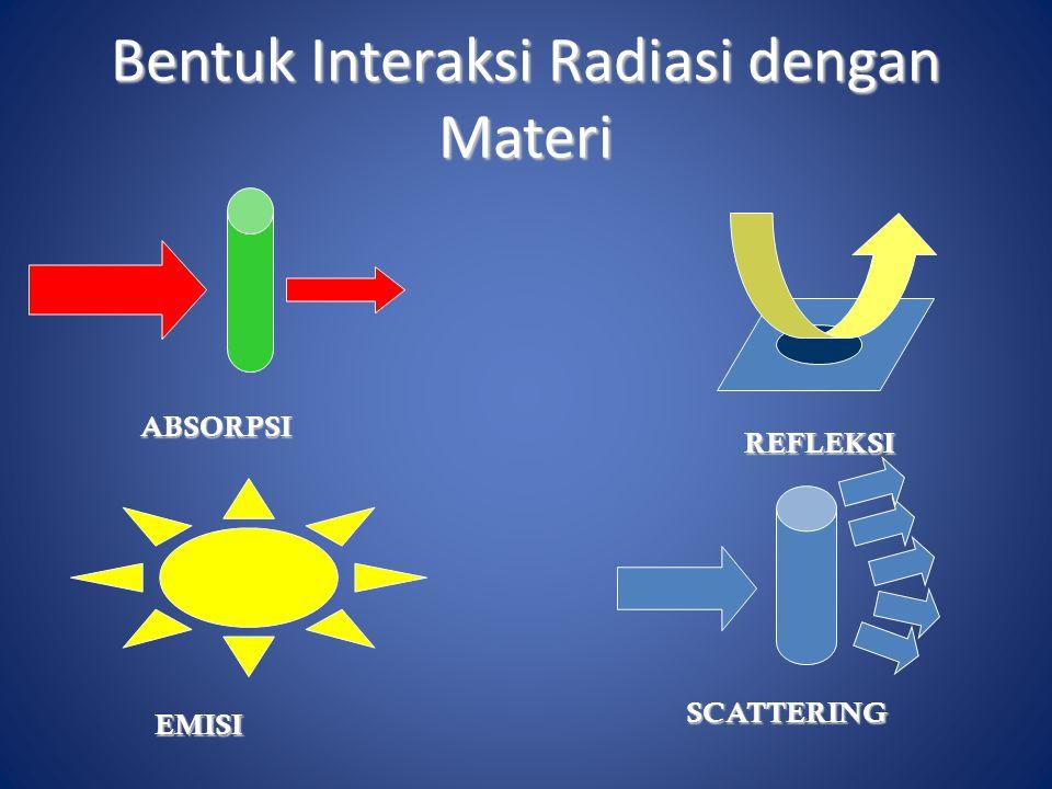 Bentuk Interaksi Radiasi dengan Materi ABSORPSI EMISI REFLEKSI SCATTERING