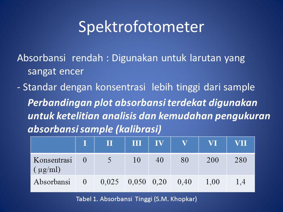 Spektrofotometer Absorbansi rendah : Digunakan untuk larutan yang sangat encer - Standar dengan konsentrasi lebih tinggi dari sample Perbandingan plot