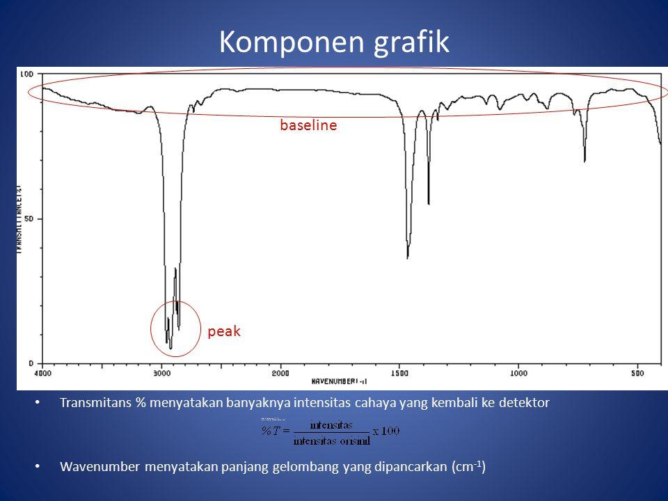 Komponen grafik Transmitans % menyatakan banyaknya intensitas cahaya yang kembali ke detektor Wavenumber menyatakan panjang gelombang yang dipancarkan