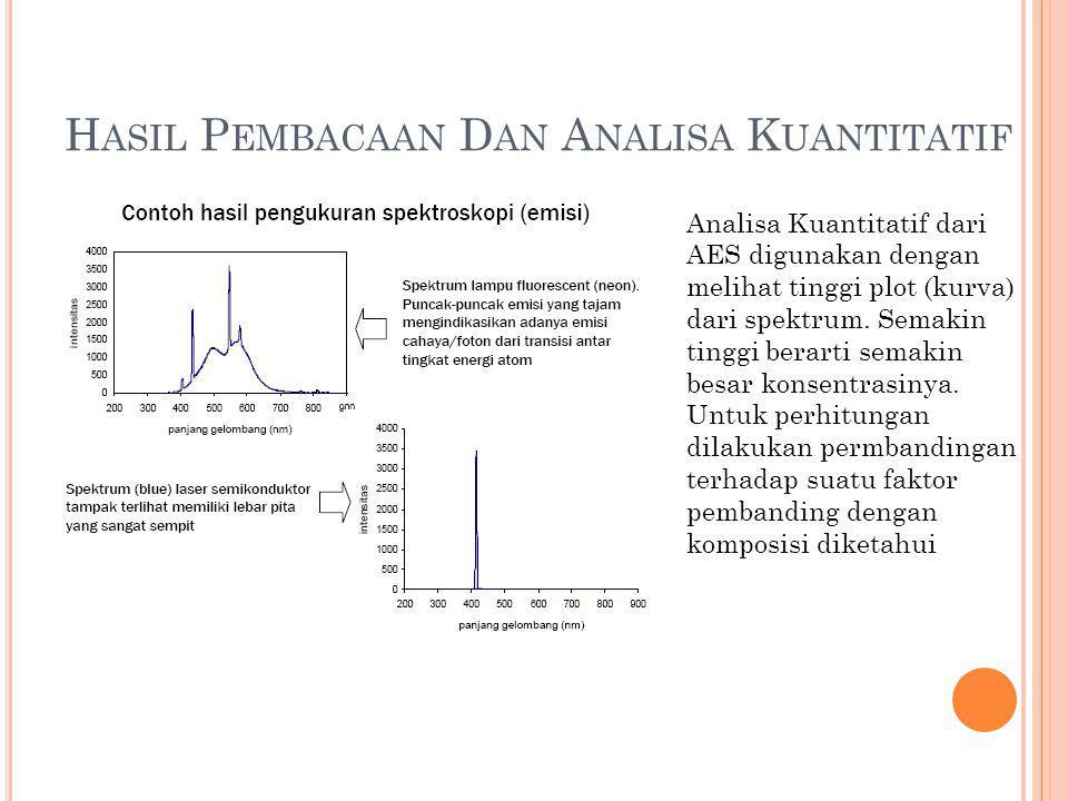 H ASIL P EMBACAAN D AN A NALISA K UANTITATIF Analisa Kuantitatif dari AES digunakan dengan melihat tinggi plot (kurva) dari spektrum. Semakin tinggi b