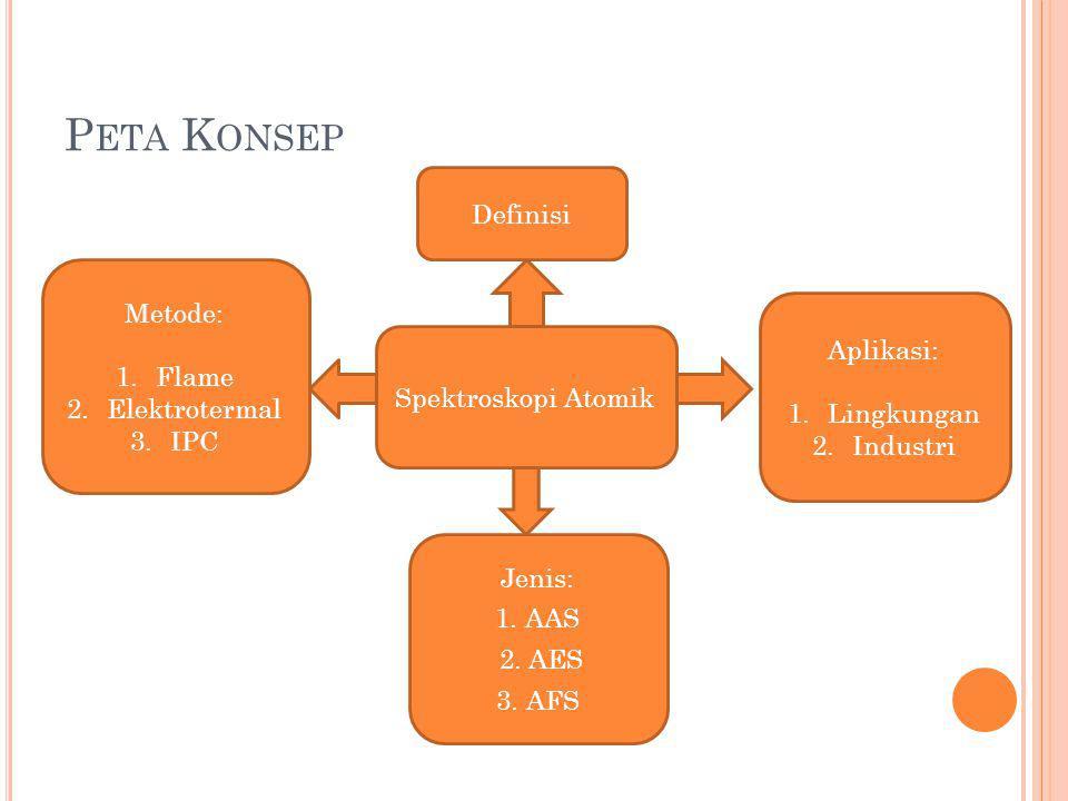P ETA K ONSEP Spektroskopi Atomik Definisi Metode: 1.Flame 2.Elektrotermal 3.IPC Jenis: 1. AAS 2. AES 3. AFS Aplikasi: 1.Lingkungan 2.Industri
