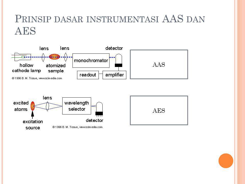 P RINSIP DASAR INSTRUMENTASI AAS DAN AES AAS AES