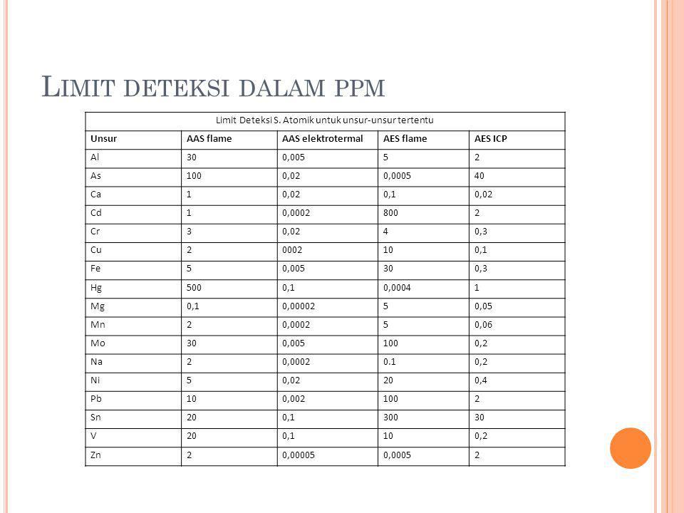 L IMIT DETEKSI DALAM PPM Limit Deteksi S. Atomik untuk unsur-unsur tertentu UnsurAAS flameAAS elektrotermalAES flameAES ICP Al300,00552 As1000,020,000