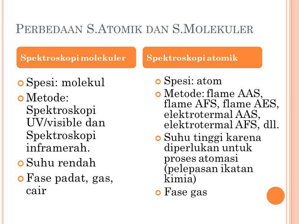 P ERBEDAAN S.A TOMIK DAN S.M OLEKULER Spektroskopi molekuler Spesi: molekul Metode: Spektroskopi UV/visible dan Spektroskopi inframerah. Suhu rendah F