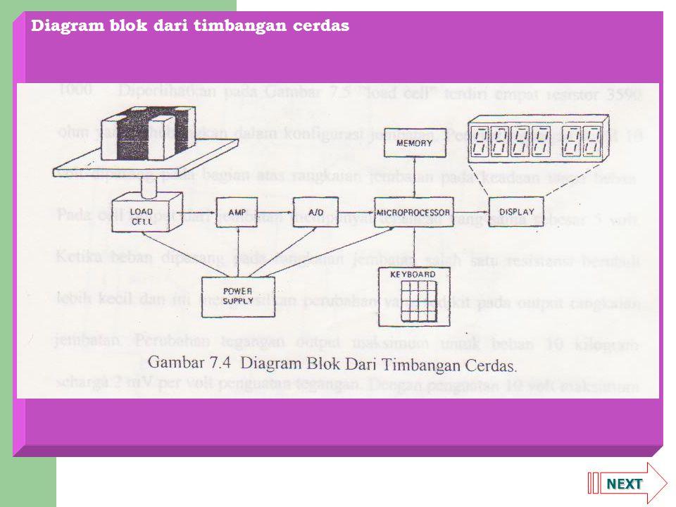 NEXT Diagram blok dari timbangan cerdas