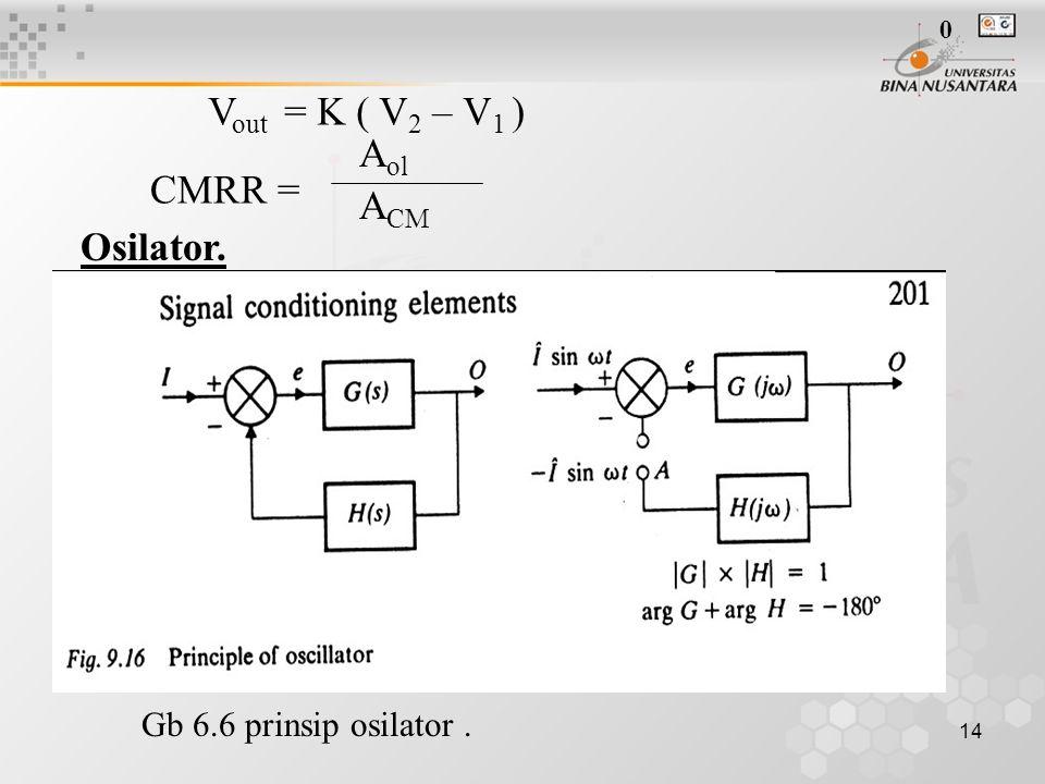 14 V out = K ( V 2 – V 1 ) CMRR = A ol A CM Osilator. Gb 6.6 prinsip osilator. 0