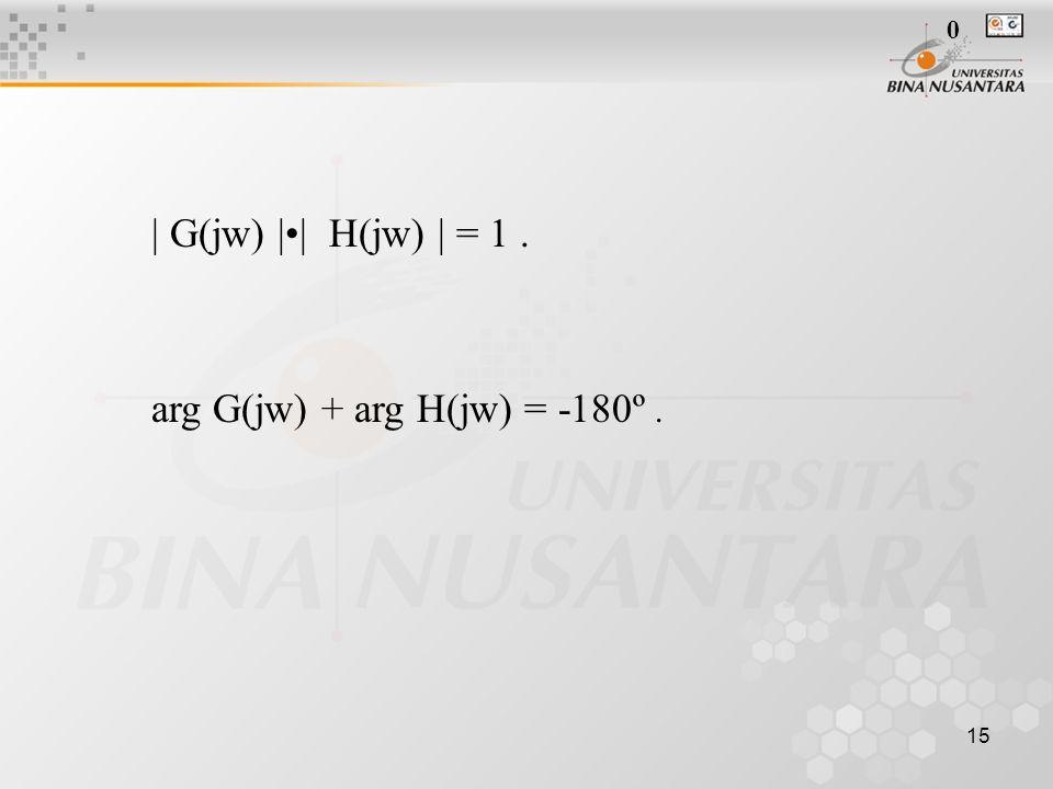 15 | G(jw) || H(jw) | = 1. arg G(jw) + arg H(jw) = -180º. 0