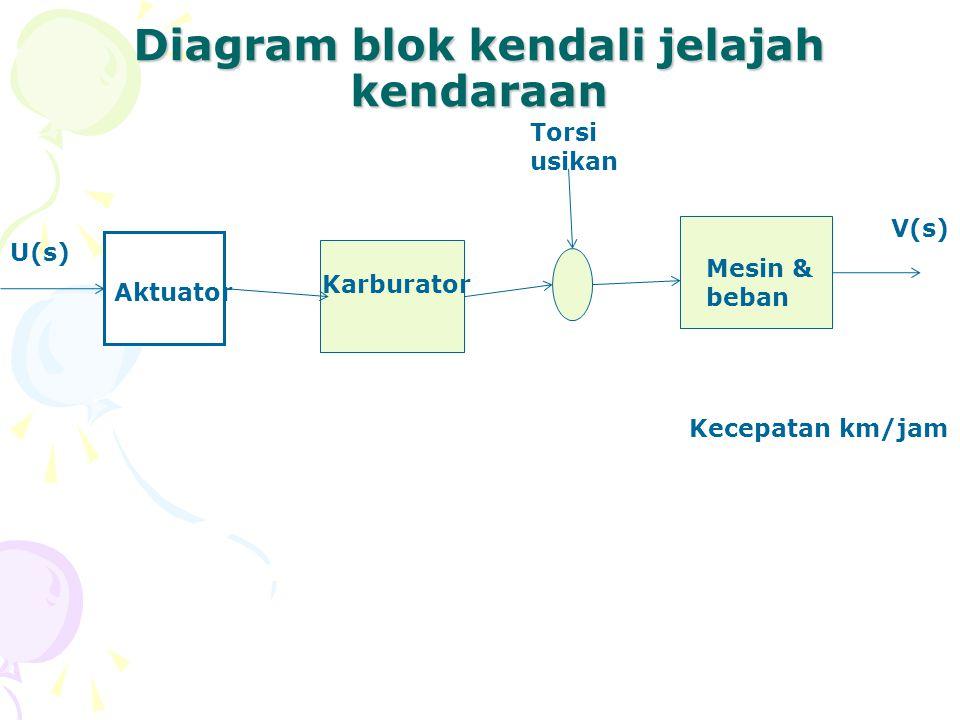 Diagram blok kendali jelajah kendaraan Aktuator Karburator Mesin & beban Kecepatan km/jam Torsi usikan U(s) V(s)