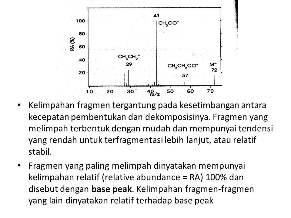 Kelimpahan fragmen tergantung pada kesetimbangan antara kecepatan pembentukan dan dekomposisinya.