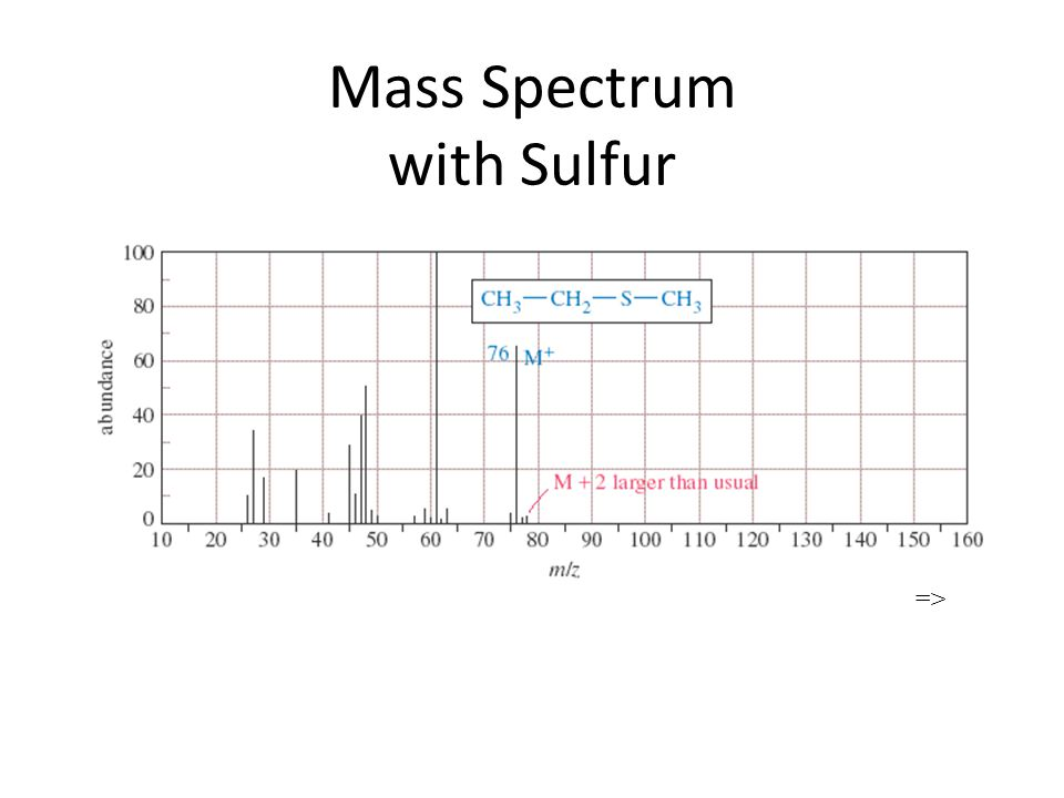 Mass Spectrum with Sulfur =>