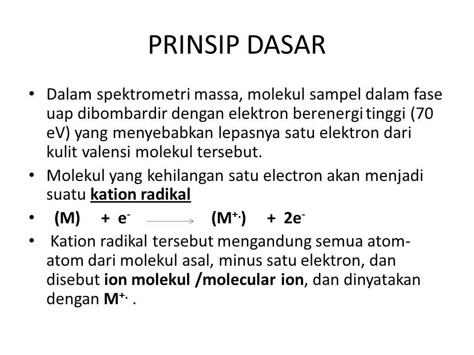 PRINSIP DASAR Dalam spektrometri massa, molekul sampel dalam fase uap dibombardir dengan elektron berenergi tinggi (70 eV) yang menyebabkan lepasnya satu elektron dari kulit valensi molekul tersebut.