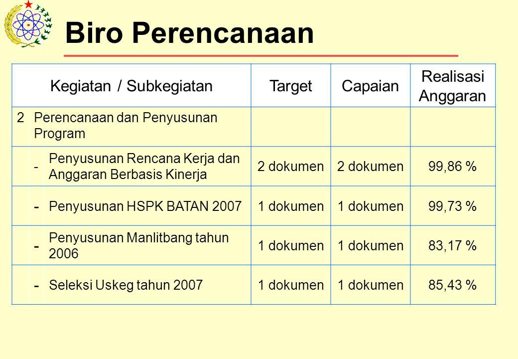 Biro Perencanaan Kegiatan / SubkegiatanTargetCapaian Realisasi Anggaran 2Perencanaan dan Penyusunan Program - Penyusunan Rencana Kerja dan Anggaran Berbasis Kinerja 2 dokumen 99,86 % - Penyusunan HSPK BATAN 20071 dokumen 99,73 % - Penyusunan Manlitbang tahun 2006 1 dokumen 83,17 % - Seleksi Uskeg tahun 20071 dokumen 85,43 %