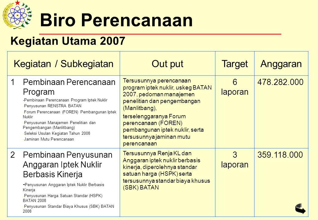 Biro Perencanaan Kegiatan / SubkegiatanOut putTargetAnggaran 1Pembinaan Perencanaan Program -Pembinaan Perencanaan Program Iptek Nuklir - Penyusunan RENSTRA BATAN - Forum Perencanaan (FOREN) Pembangunan Iptek Nuklir - Penyusunan Manajemen Penelitian dan Pengembangan (Manlitbang) - Seleksi Usulan Kegiatan Tahun 2008 - Jaminan Mutu Perencanaan Tersusunnya perencanaan program iptek nuklir, uskeg BATAN 2007, pedoman manajemen penelitian dan pengembangan (Manlitbang), terselenggaranya Forum perencanaan (FOREN) pembangunan iptek nuklir, serta tersusunnya jaminan mutu perencanaan 6 laporan 478.282.000 2Pembinaan Penyusunan Anggaran Iptek Nuklir Berbasis Kinerja - Penyusunan Anggaran Iptek Nuklir Berbasis Kinerja - Penyusunan Harga Satuan Standar (HSPK) BATAN 2008 - Penyusunan Standar Biaya Khusus (SBK) BATAN 2008 Tersusunnya Renja KL dan Anggaran iptek nuklir berbasis kinerja, diperolehnya standar satuan harga (HSPK) serta tersusunnya standar biaya khusus (SBK) BATAN 3 laporan 359.118.000 Kegiatan Utama 2007