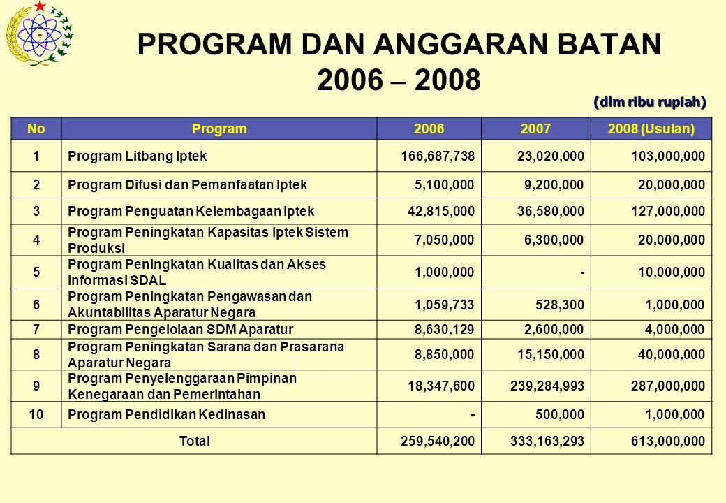 PROGRAM DAN ANGGARAN BATAN 2006 – 2008 NoProgram200620072008 (Usulan) 1Program Litbang Iptek166,687,73823,020,000103,000,000 2Program Difusi dan Pemanfaatan Iptek5,100,0009,200,00020,000,000 3Program Penguatan Kelembagaan Iptek42,815,00036,580,000127,000,000 4 Program Peningkatan Kapasitas Iptek Sistem Produksi 7,050,0006,300,00020,000,000 5 Program Peningkatan Kualitas dan Akses Informasi SDAL 1,000,000-10,000,000 6 Program Peningkatan Pengawasan dan Akuntabilitas Aparatur Negara 1,059,733528,3001,000,000 7Program Pengelolaan SDM Aparatur8,630,1292,600,0004,000,000 8 Program Peningkatan Sarana dan Prasarana Aparatur Negara 8,850,00015,150,00040,000,000 9 Program Penyelenggaraan Pimpinan Kenegaraan dan Pemerintahan 18,347,600239,284,993287,000,000 10Program Pendidikan Kedinasan-500,0001,000,000 Total259,540,200333,163,293613,000,000 (dlm ribu rupiah)