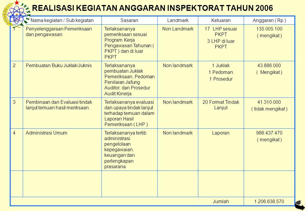REALISASI KEGIATAN ANGGARAN INSPEKTORAT TAHUN 2006 NoNama kegiatan / Sub kegiatanSasaranLandmarkKeluaranAnggaran ( Rp ) 1Penyelenggaraan Pemeriksaan dan pengawasan Terlaksananya pemeriksaan sesuai Program Kerja Pengawasan Tahunan ( PKPT ) dan di luar PKPT Non Landmark17 LHP sesuai PKPT 3 LHP di luar PKPT 135.005.100 ( mengikat ) 2Pembuatan Buku Juklak/JuknisTerlaksananya pembuatan Juklak Pemeriksaan, Pedoman Penilaian Jafung Auditor, dan Prosedur Audit Kinerja Non landmark1 Juklak 1 Pedoman 1 Prosedur 43.886.000 ( Mengikat ) 3Pembinaan dan Evaluasi tindak lanjut temuan hasil meriksaan.