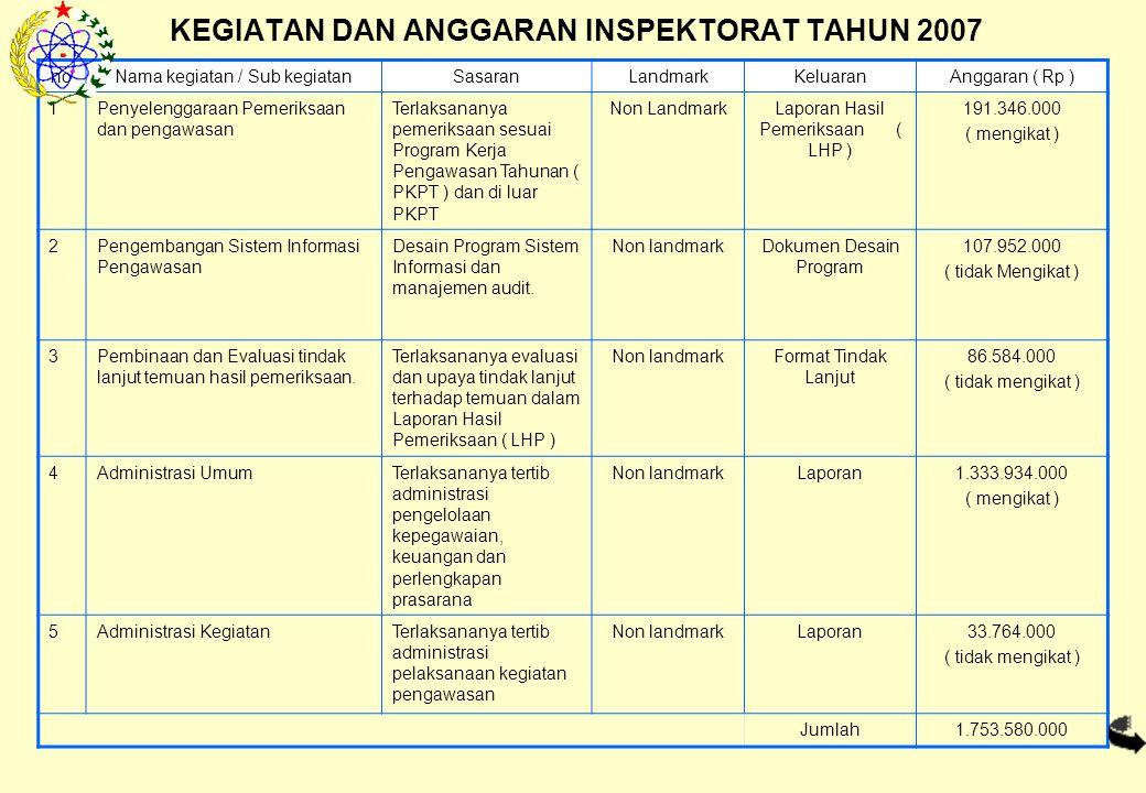 KEGIATAN DAN ANGGARAN INSPEKTORAT TAHUN 2007 noNama kegiatan / Sub kegiatanSasaranLandmarkKeluaranAnggaran ( Rp ) 1Penyelenggaraan Pemeriksaan dan pengawasan Terlaksananya pemeriksaan sesuai Program Kerja Pengawasan Tahunan ( PKPT ) dan di luar PKPT Non LandmarkLaporan Hasil Pemeriksaan ( LHP ) 191.346.000 ( mengikat ) 2Pengembangan Sistem Informasi Pengawasan Desain Program Sistem Informasi dan manajemen audit.