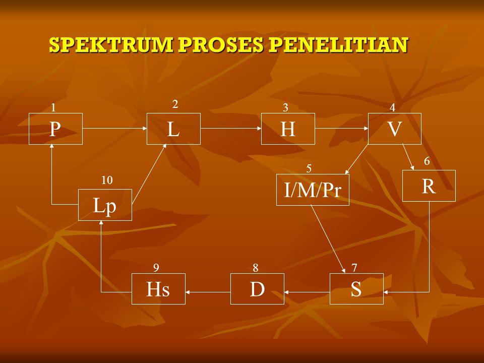 SPEKTRUM PROSES PENELITIAN PLHV R Lp I/M/Pr HsDS 1 2 34 5 6 789 10