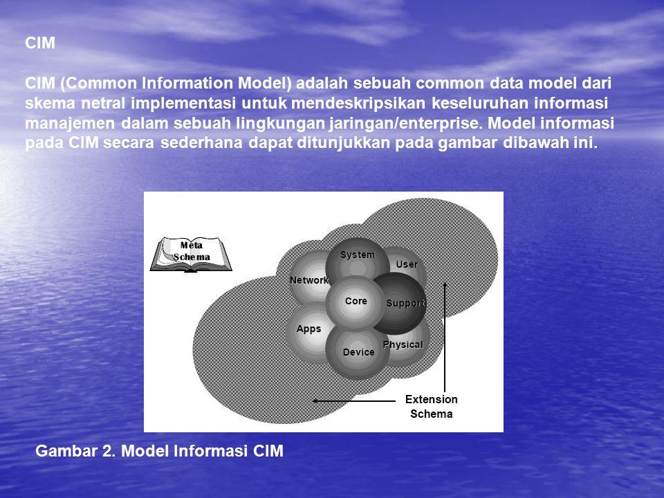 CIM CIM (Common Information Model) adalah sebuah common data model dari skema netral implementasi untuk mendeskripsikan keseluruhan informasi manajeme