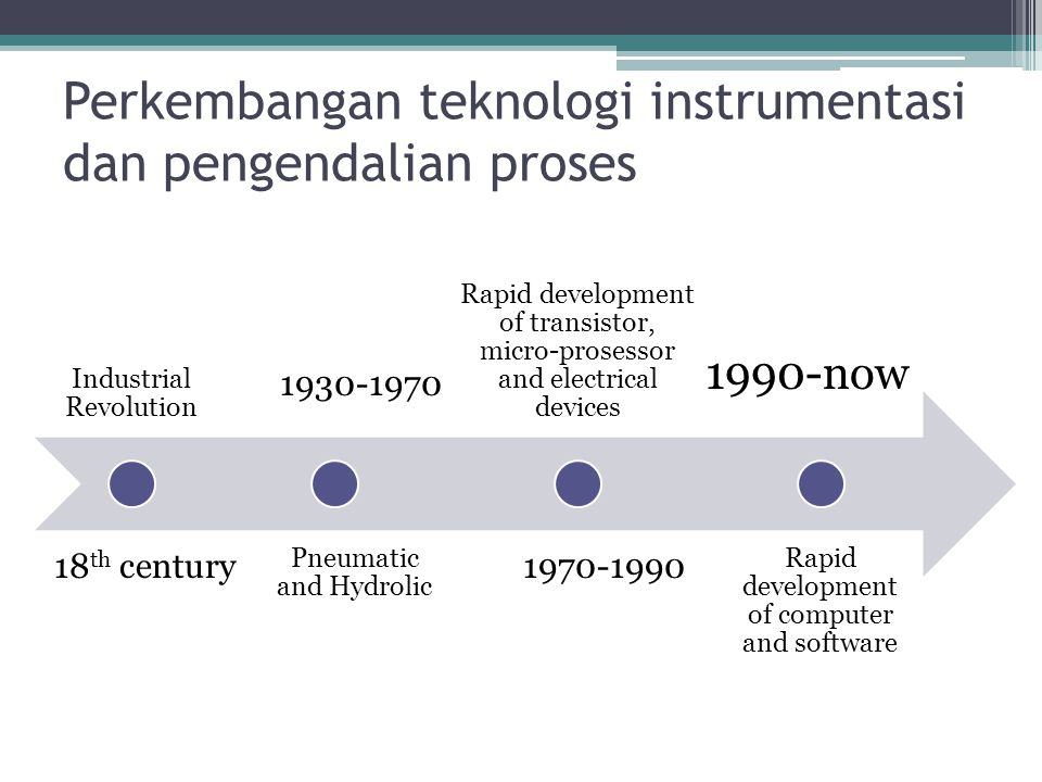 Industrial Revolution Pneumatic and Hydrolic Rapid development of transistor, micro-prosessor and electrical devices Rapid development of computer and software 1930-1970 1970-1990 1990-now 18 th century