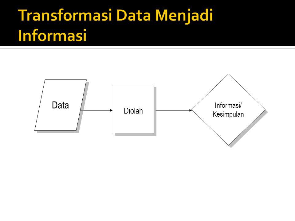 Diolah Data Informasi/ Kesimpulan Informasi/ Kesimpulan