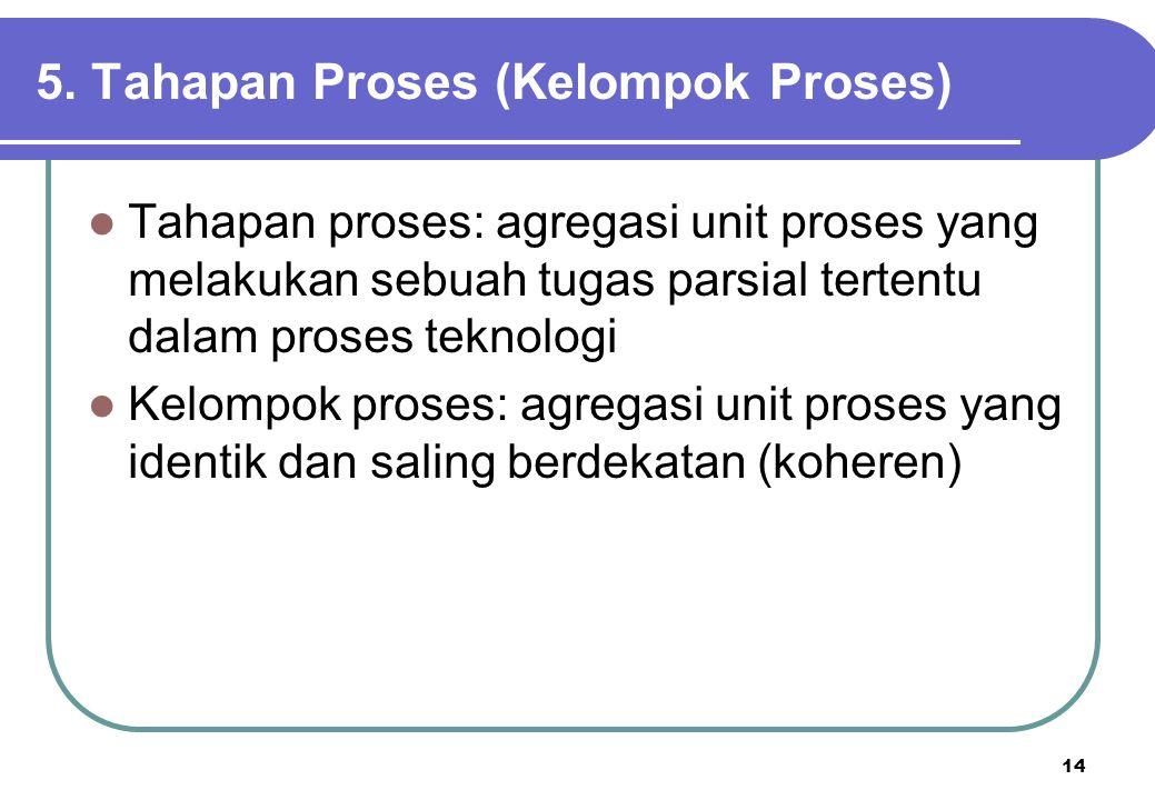 14 5. Tahapan Proses (Kelompok Proses) Tahapan proses: agregasi unit proses yang melakukan sebuah tugas parsial tertentu dalam proses teknologi Kelomp