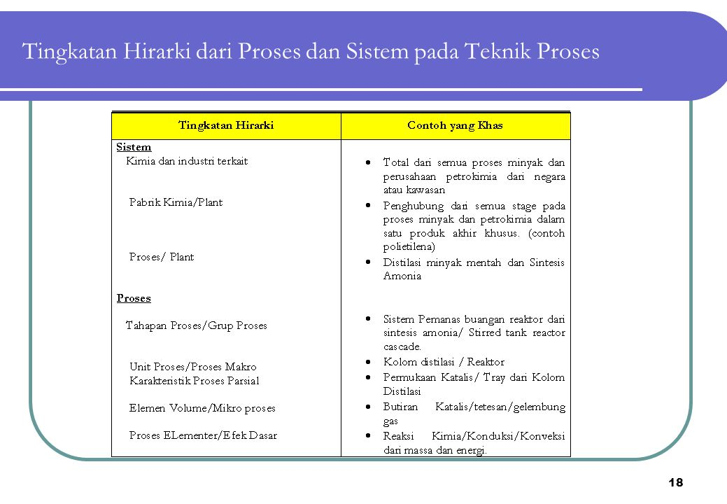 18 Tingkatan Hirarki dari Proses dan Sistem pada Teknik Proses