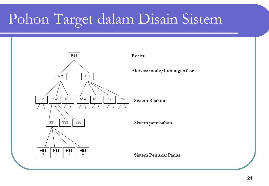 21 Pohon Target dalam Disain Sistem RS7RS6RS5RS4RS3RS2 RS1 AP1AP2 SS3SS2SS1 HES 4 HES 3 HES 2 HES 1 RS1 Reaksi Aktivasi mode/hubungan fase Sistem Reak