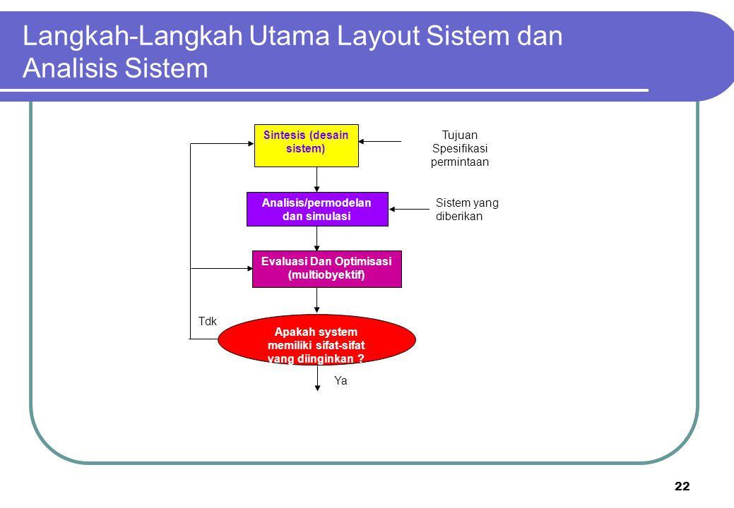 22 Langkah-Langkah Utama Layout Sistem dan Analisis Sistem Sintesis (desain sistem) Evaluasi Dan Optimisasi (multiobyektif) Analisis/permodelan dan si