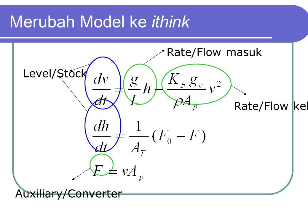 Merubah Model ke ithink Level/Stock Rate/Flow masuk Rate/Flow keluar Auxiliary/Converter
