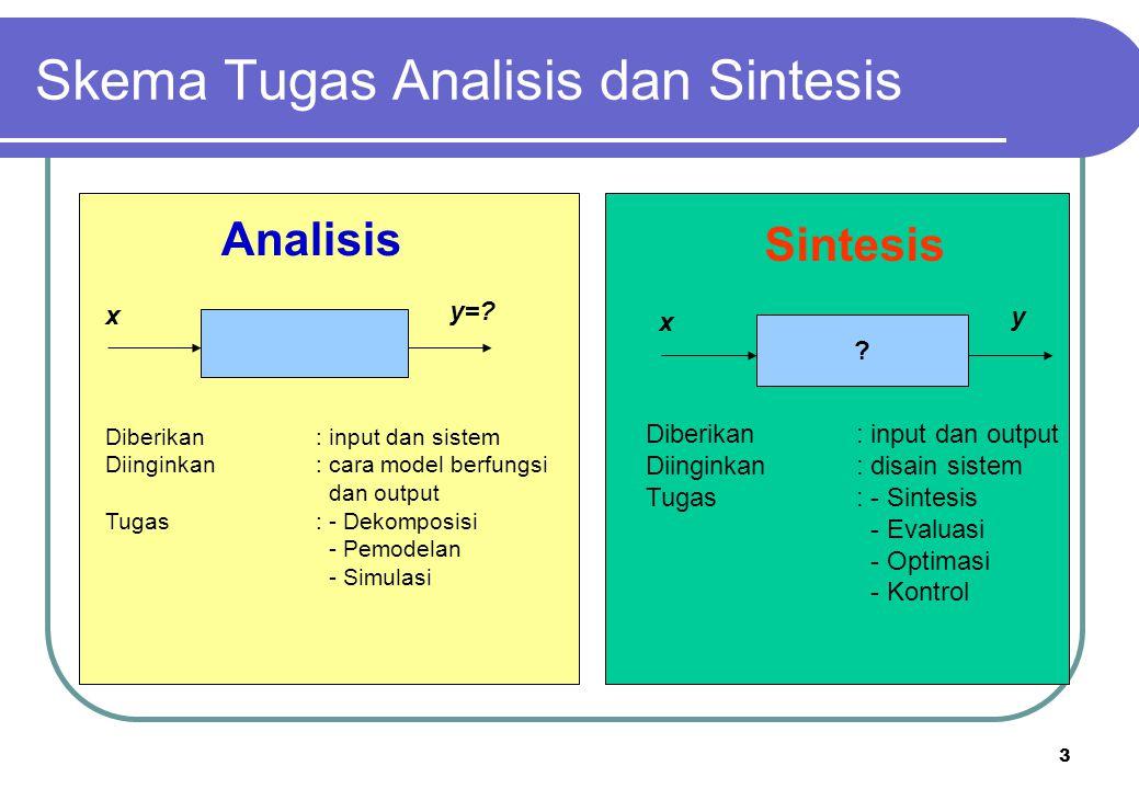 3 Skema Tugas Analisis dan Sintesis x y=? Analisis ? x y Sintesis Diberikan: input dan sistem Diinginkan: cara model berfungsi dan output Tugas: - Dek