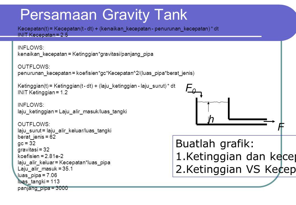Persamaan Gravity Tank Kecepatan(t) = Kecepatan(t - dt) + (kenaikan_kecepatan - penurunan_kecepatan) * dt INIT Kecepatan = 2.5 INFLOWS: kenaikan_kecep