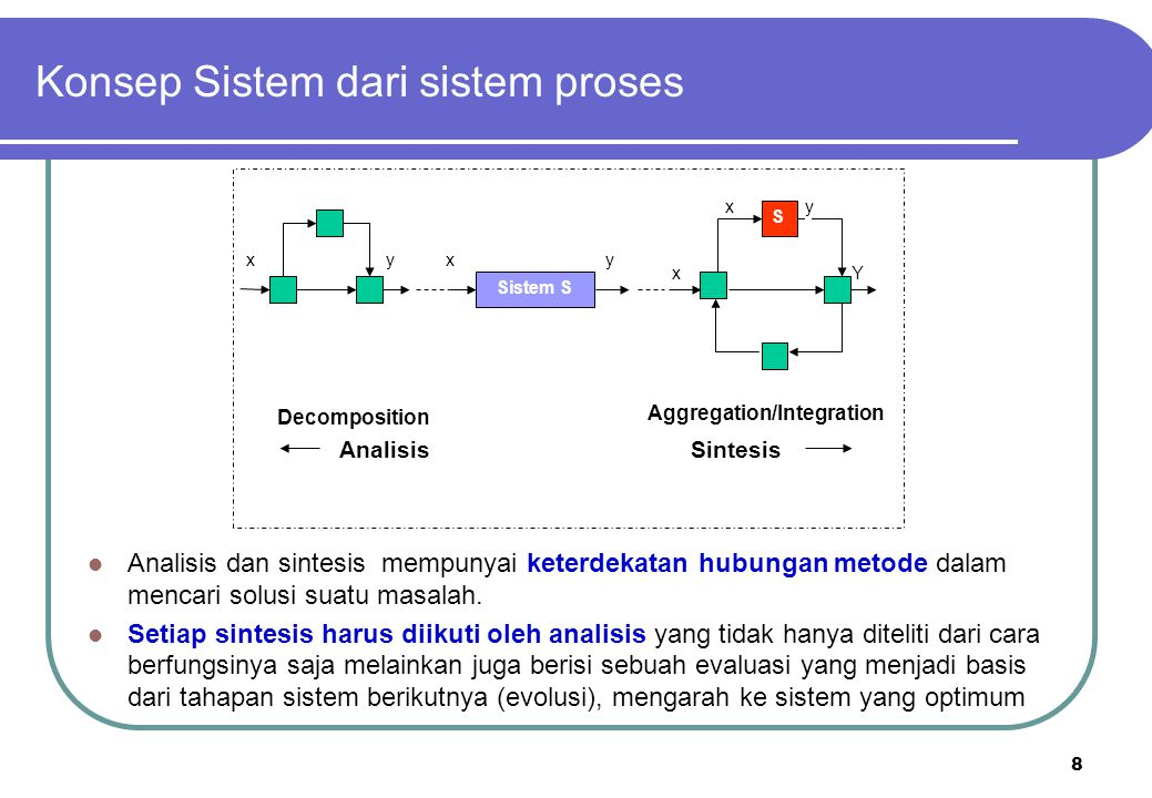 8 Konsep Sistem dari sistem proses S Sistem S xyxy xy xY Decomposition Aggregation/Integration AnalisisSintesis Analisis dan sintesis mempunyai keterd