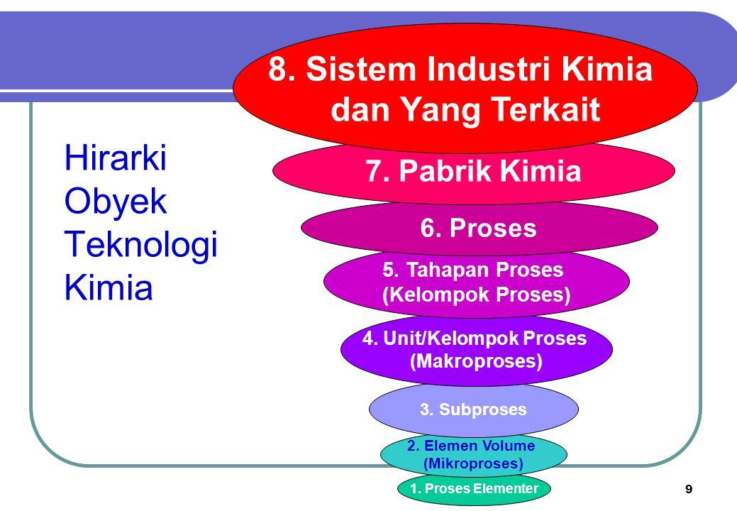 9 Hirarki Obyek Teknologi Kimia 1. Proses Elementer 2. Elemen Volume (Mikroproses) 3. Subproses 4. Unit/Kelompok Proses (Makroproses) 5. Tahapan Prose
