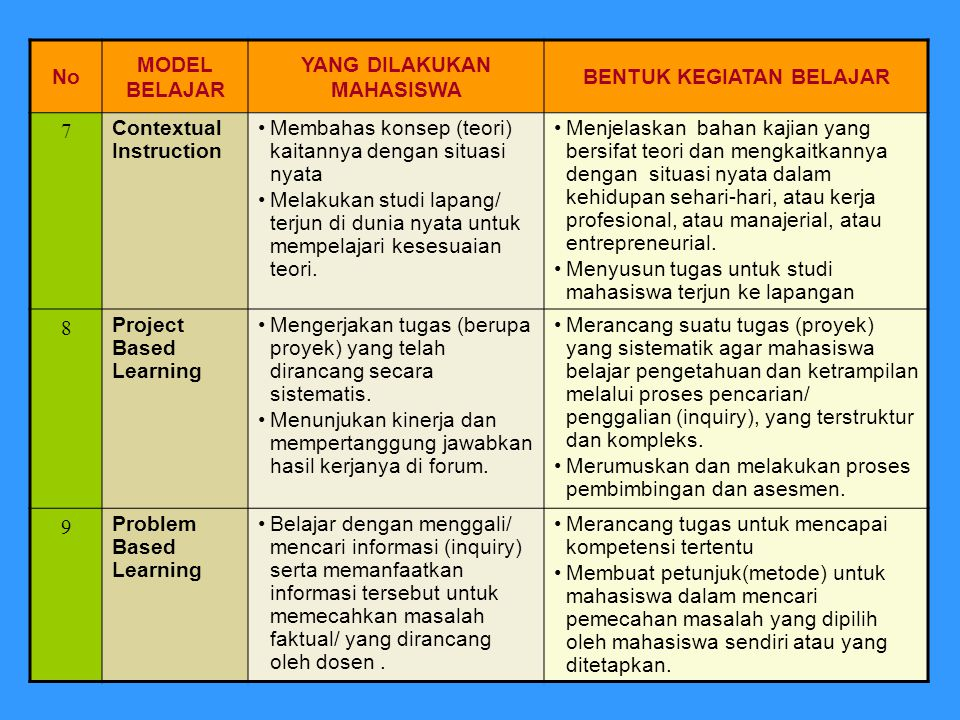 copyright: dit.akademik.ditjen dikti No MODEL BELAJAR YANG DILAKUKAN MAHASISWA BENTUK KEGIATAN BELAJAR 7 Contextual Instruction Membahas konsep (teori