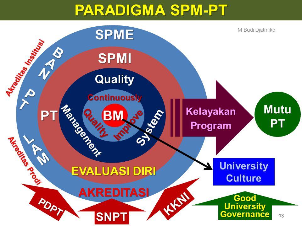 PENDIDIKAN TINGGI SATU PROSES YANG KOMPLEKS Proses INPUT Output SUMBER DAYA  Manusia (S2, S3, Prof.)  Fisik (Gedung & Lab, dll)  Dana (Tantangan ?)